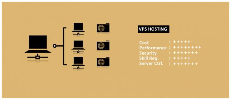 vps hosting explained